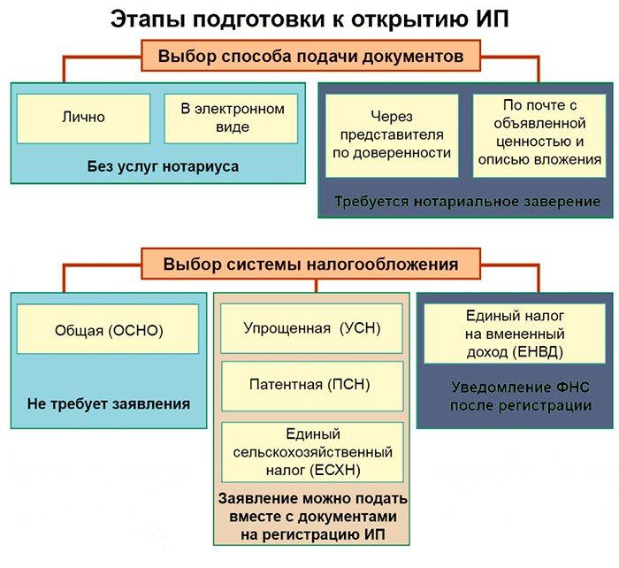 этапы открытия ИП