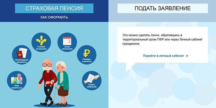 условия получения пенсии по возрасту